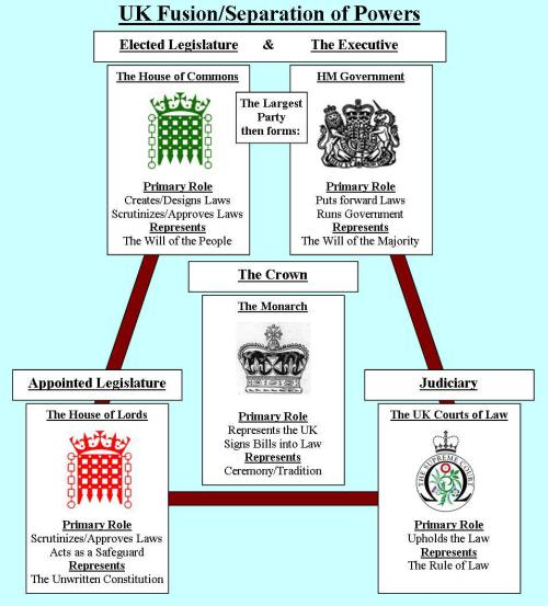as level politics advantages of uk Revise and prepare for exams in a-level government and politics (2150) by downloading past papers/specimen papers, mark schemes and example answers.